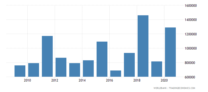 costa rica net official flows from un agencies unicef us dollar wb data