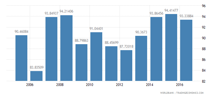 costa rica persistence to last grade of primary total percent of cohort wb data