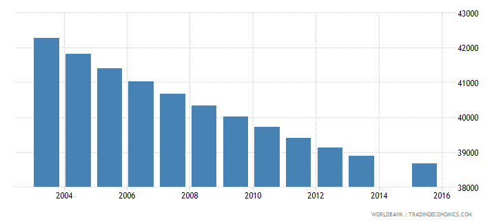 costa rica population age 12 female wb data