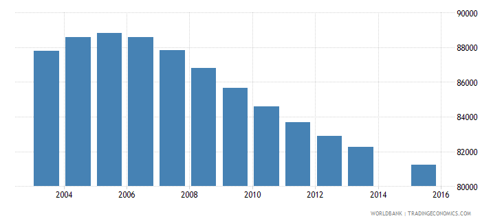 costa rica population age 15 total wb data
