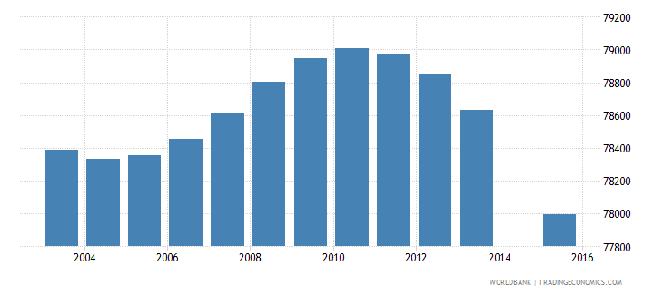 costa rica population age 2 total wb data