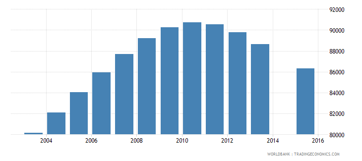 costa rica population age 21 total wb data