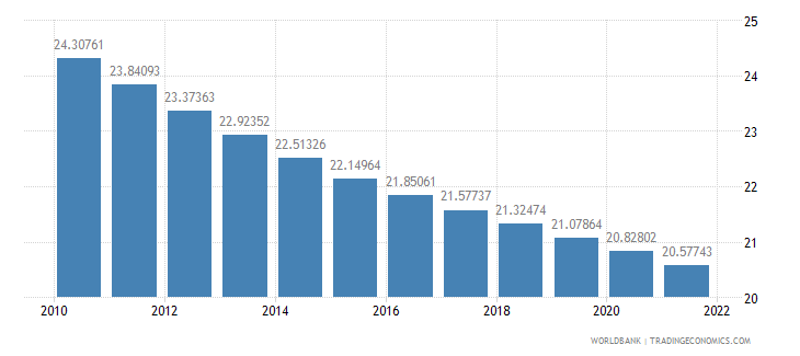 costa rica population ages 0 14 percent of total wb data