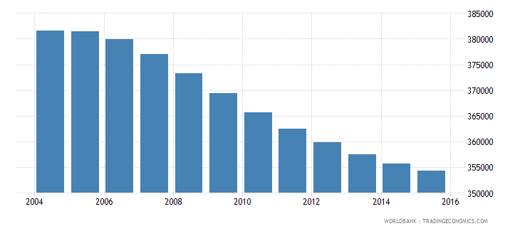 costa rica population ages 10 18 female wb data