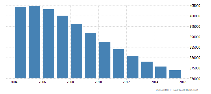 costa rica population ages 10 18 male wb data