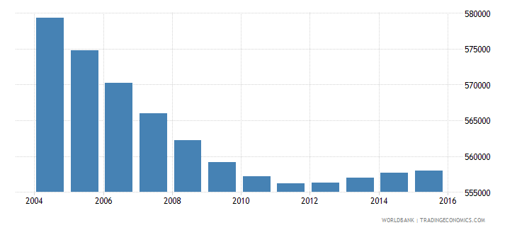 costa rica population ages 5 11 total wb data
