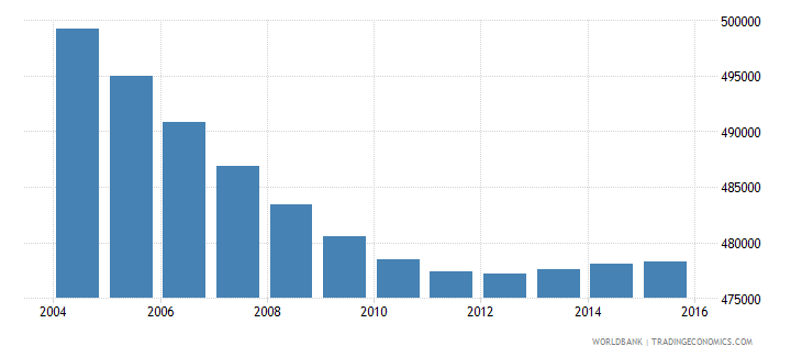 costa rica population ages 6 11 total wb data