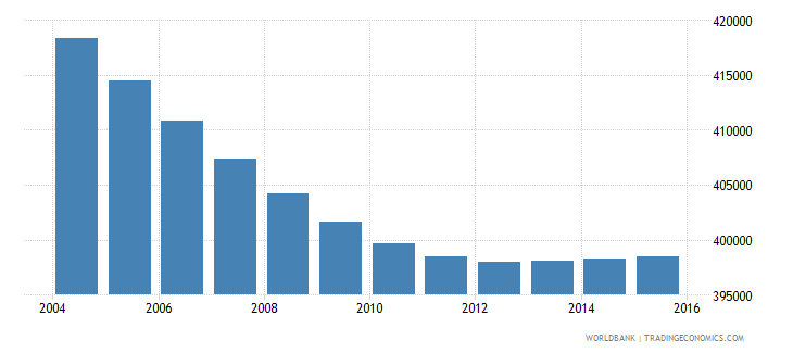 costa rica population ages 7 11 total wb data