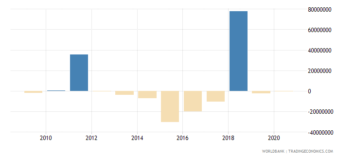 costa rica ppg other private creditors nfl us dollar wb data