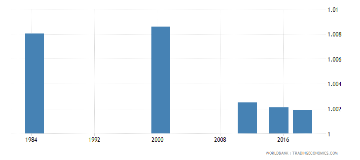 costa rica ratio of young literate females to males percent ages 15 24 wb data