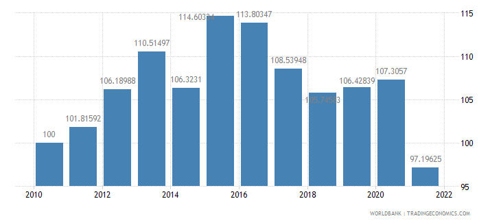 costa rica real effective exchange rate index 2000  100 wb data