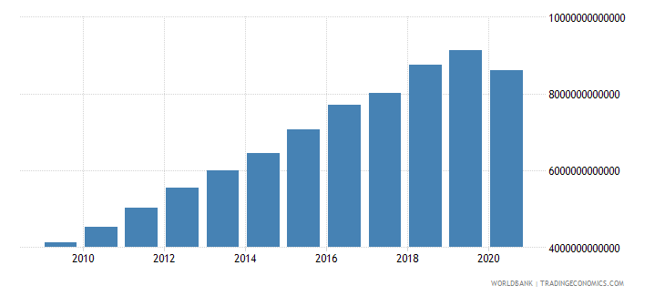costa rica revenue excluding grants current lcu wb data