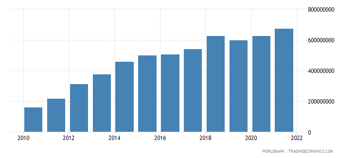 costa rica royalty and license fees payments bop us dollar wb data