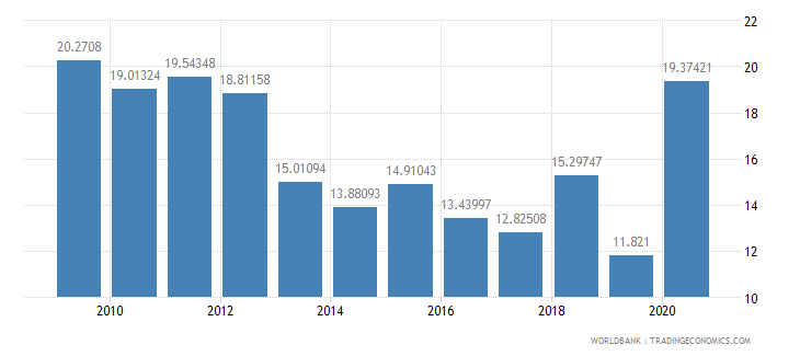 costa rica short term debt percent of exports of goods services and income wb data
