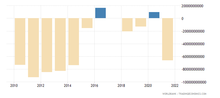 costa rica terms of trade adjustment constant lcu wb data