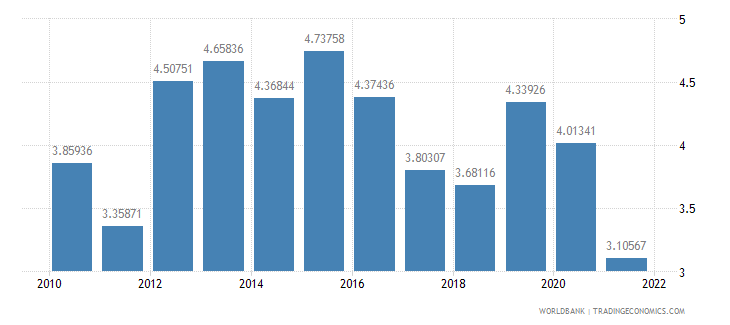 costa rica total reserves in months of imports wb data