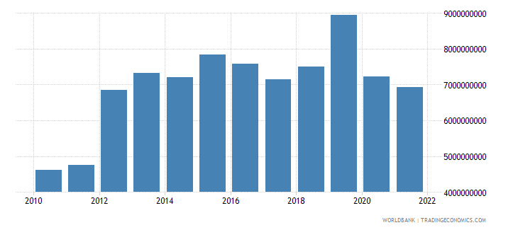 costa rica total reserves minus gold us dollar wb data