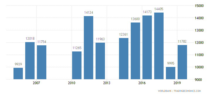 costa rica trademark applications total wb data