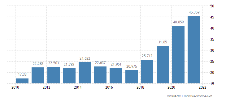 costa rica unemployment youth total percent of total labor force ages 15 24 wb data