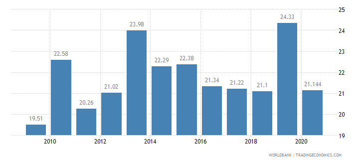 costa rica vulnerable employment male percent of male employment wb data