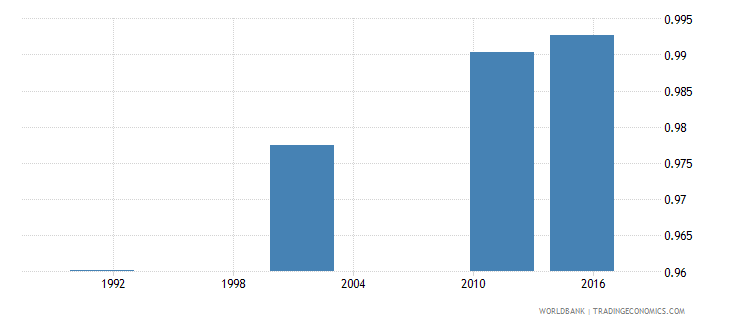 croatia adult literacy rate population 15 years gender parity index gpi wb data