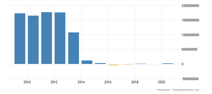 croatia customs and other import duties current lcu wb data