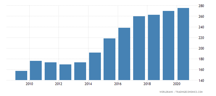 croatia export volume index 2000  100 wb data