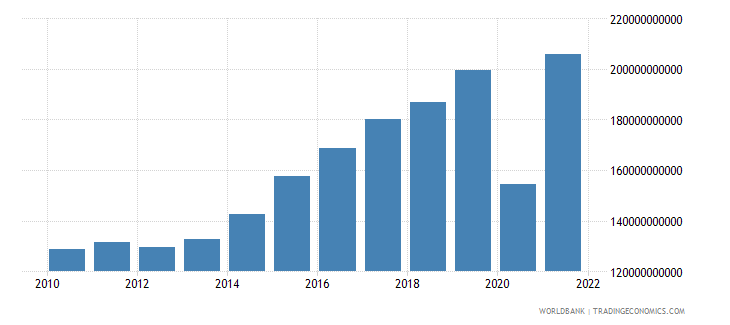 croatia exports of goods and services constant lcu wb data