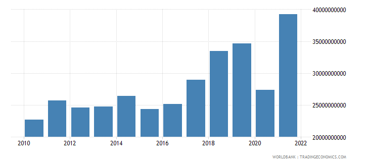 croatia exports of goods services and income bop us dollar wb data