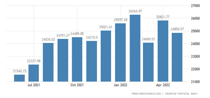 Croatia Foreign Exchange Reserves