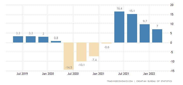 Croatia GDP Annual Growth Rate