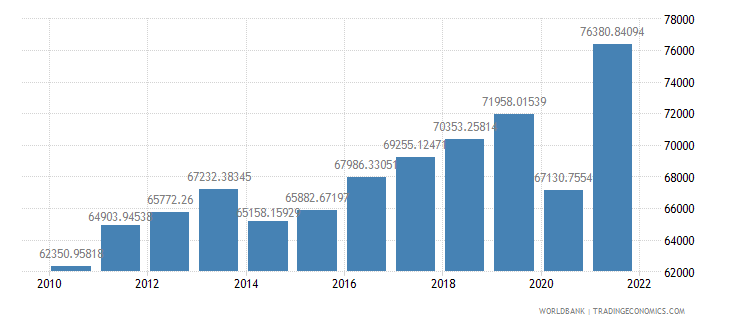 croatia gdp per person employed constant 1990 ppp dollar wb data