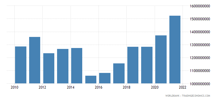 croatia general government final consumption expenditure us dollar wb data