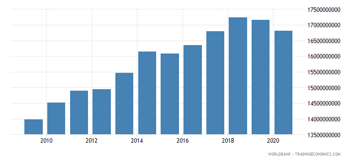 croatia goods and services expense current lcu wb data