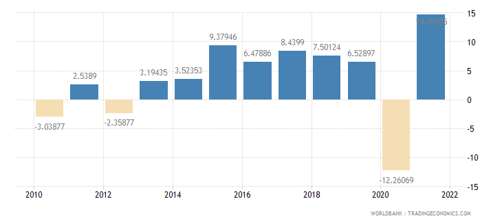 croatia imports of goods and services annual percent growth wb data