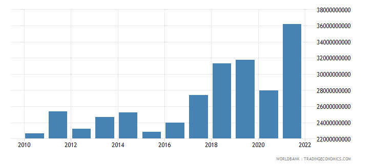croatia imports of goods and services bop us dollar wb data