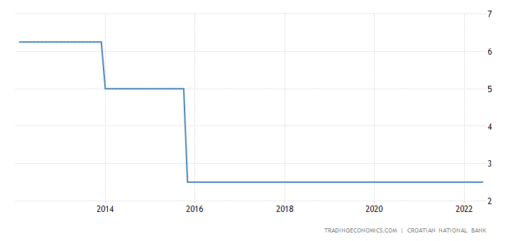Croatia Interest Rate