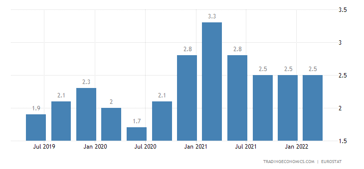 Croatia Long Term Unemployment Rate