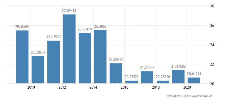 croatia merchandise exports to developing economies in europe  central asia percent of total merchandise exports wb data