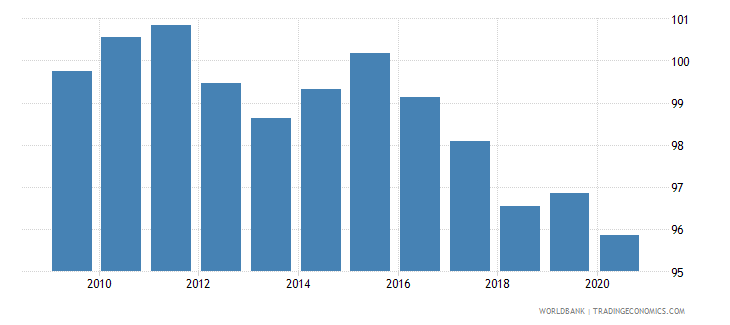 croatia net barter terms of trade index 2000  100 wb data
