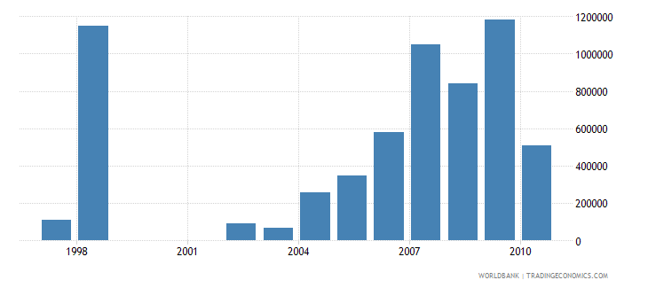 croatia net bilateral aid flows from dac donors denmark us dollar wb data