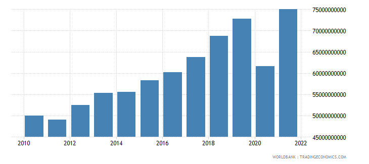 croatia net taxes on products current lcu wb data