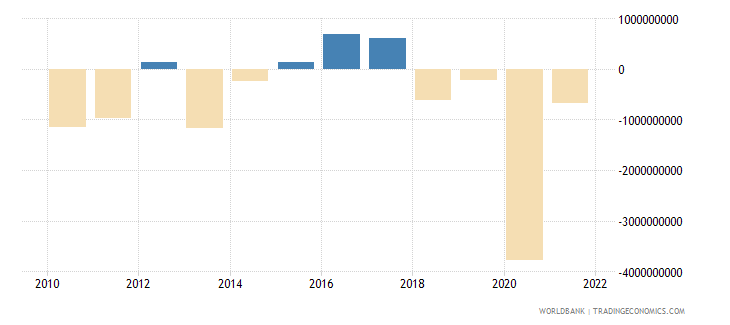 croatia net trade in goods and services bop us dollar wb data