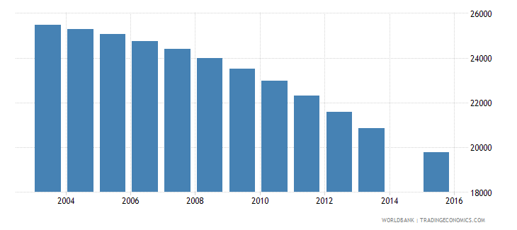 croatia population age 11 female wb data