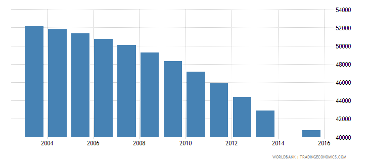 croatia population age 11 total wb data