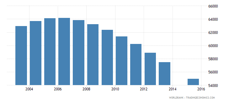croatia population age 25 total wb data