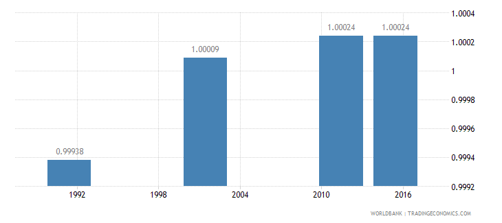 croatia ratio of young literate females to males percent ages 15 24 wb data
