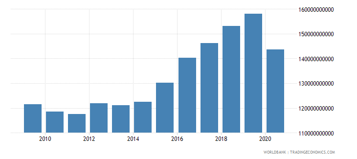 croatia revenue excluding grants current lcu wb data