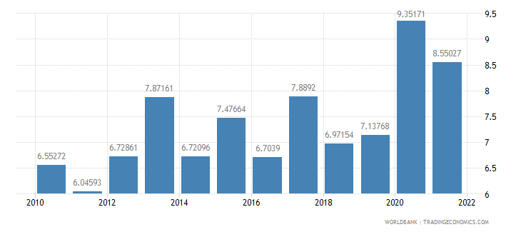 croatia total reserves in months of imports wb data