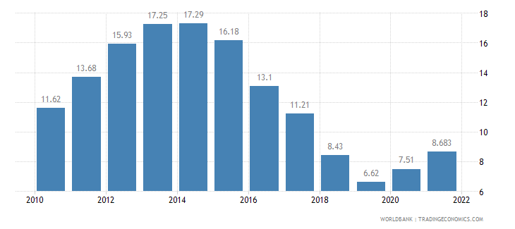 croatia unemployment total percent of total labor force wb data